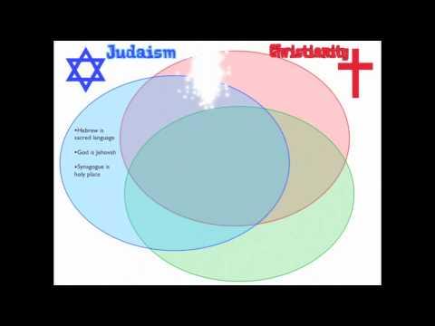 Monotheism Comparison