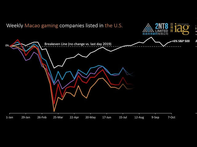 Video 26. Gaming & Big Tech stock performance