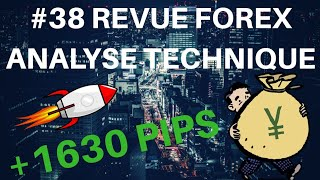 REVUE FOREX ANALYSE TECHNIQUE #38 -05 Janvier 2019 MASTER FENG TRADING