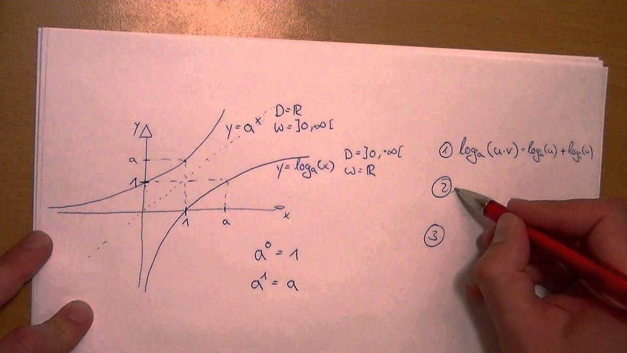 Logarithmus - Funktion und Gesetze | Einmal kurz Alles - YouTube