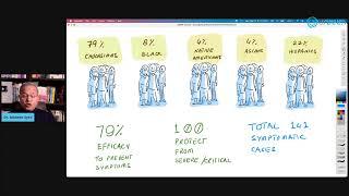 COVID Vaccine - AstraZeneca Phase III Trials Interim Results