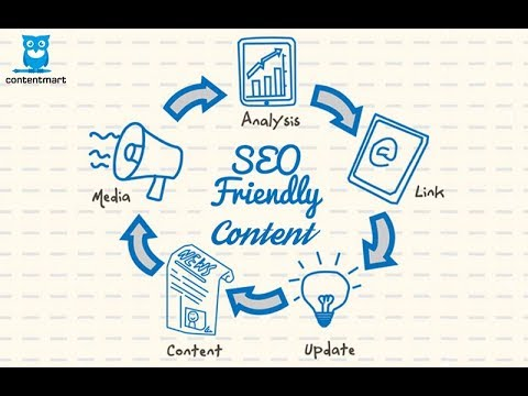 How to write  Perfect Seo Content (Article) for E-Commerce Website In Hindi