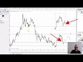 Gold Price Forecast 2017 March 19 Update