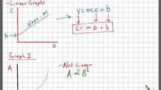 AP Physics 1 - Graph-Linearisierung