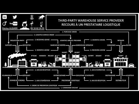3PL - Warehouse Service Provider - Prestataire Logistique - LSP