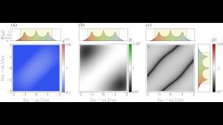 Violation of Cauchy-Schwarz and Bell