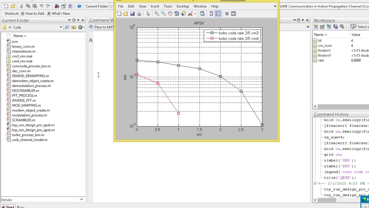 Turbo and Convolutional Coding for Pulsed OFDM Modulation for WPAN Systems  by VERILOG COURSE TEAM