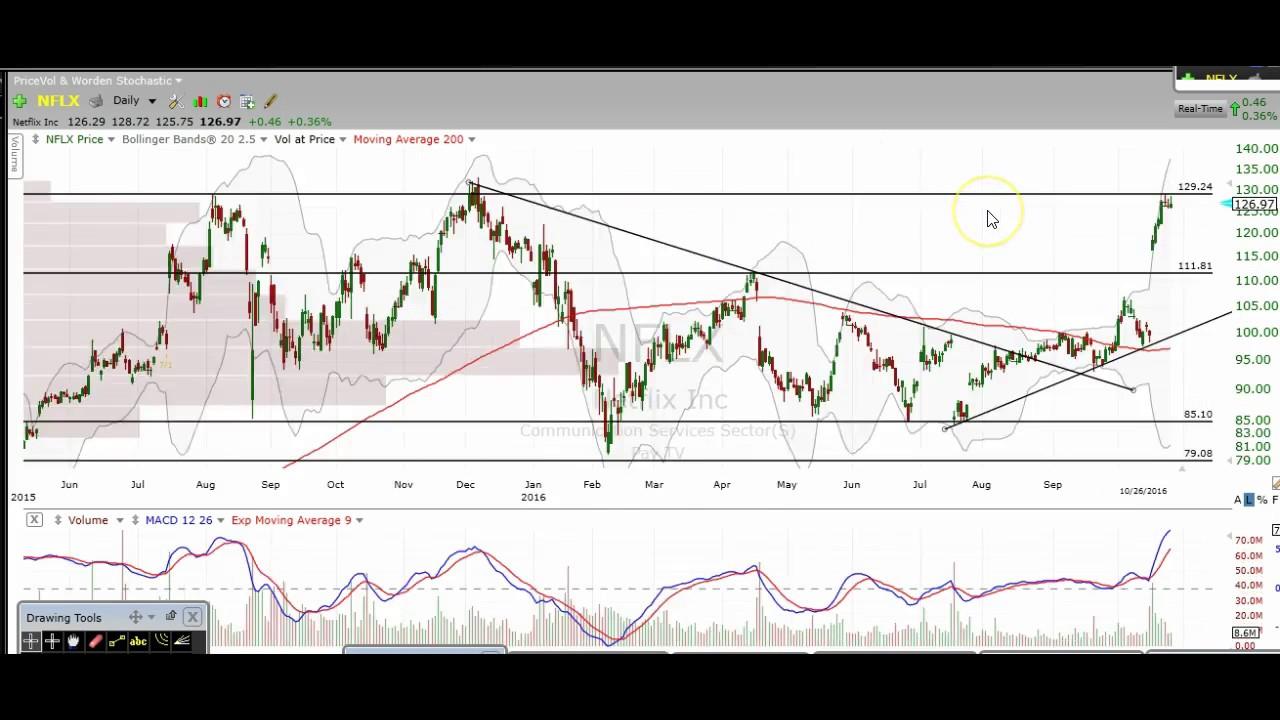 Stock Chart Technical Analysis $AAPL $TSLA $NFLX $KORS $GM $BA