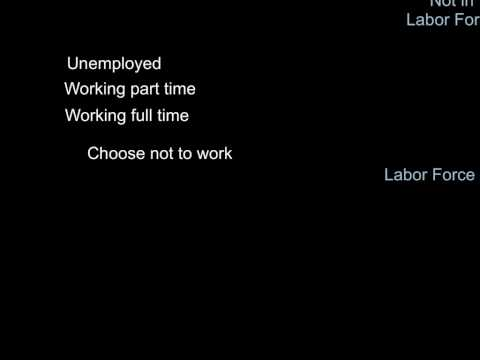 How Is Unemployment Rate Calculated