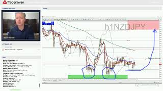 Forex Trading Strategy Webinar Video For Today: (LIVE Monday May 14, 2018)