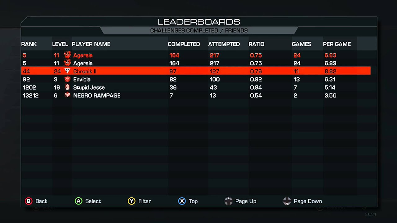 Jeff Owns Extinction Leaderboards On The Xbox One Call