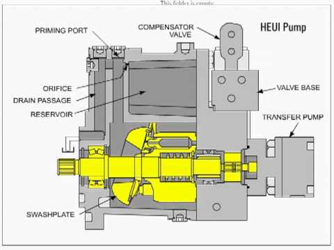 hqdefault cat heui fuel system 04 youtube cat c7 fuel system diagram at aneh.co