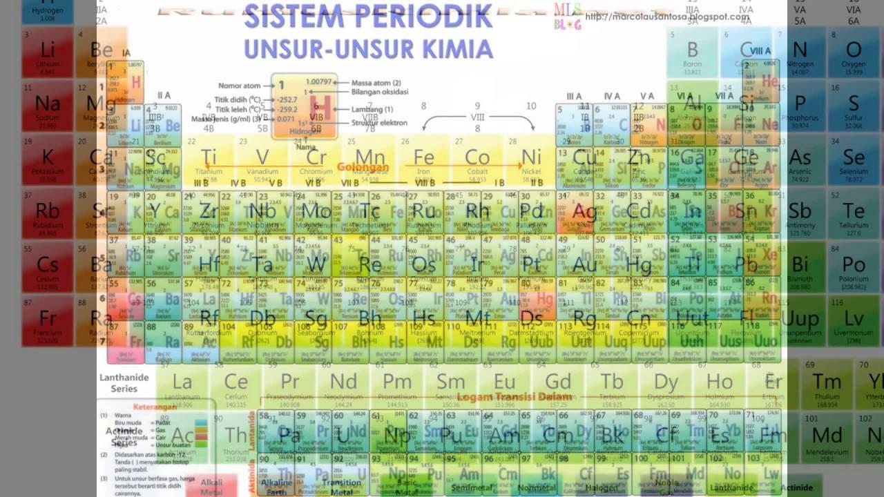 Sistem periodik unsur kimia youtube sistem periodik unsur kimia urtaz Choice Image
