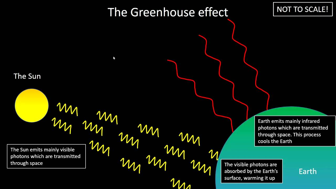 P2 greenhouse effect global warming youtube p2 greenhouse effect global warming pooptronica Images