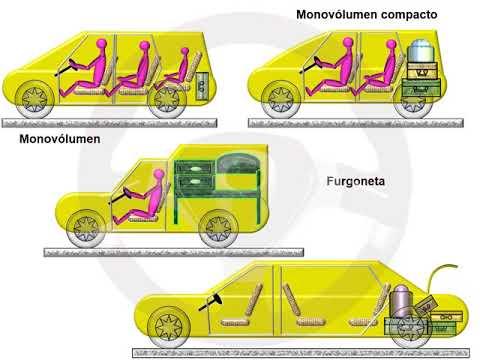 ASÍ FUNCIONA EL AUTOMÓVIL (I) - 1.5 Carrocería (5/23)