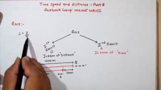 Time Speed and Distance Part 6 (SSC CGL|BANK PO|CAT|CLERICAL|MBA ETC )