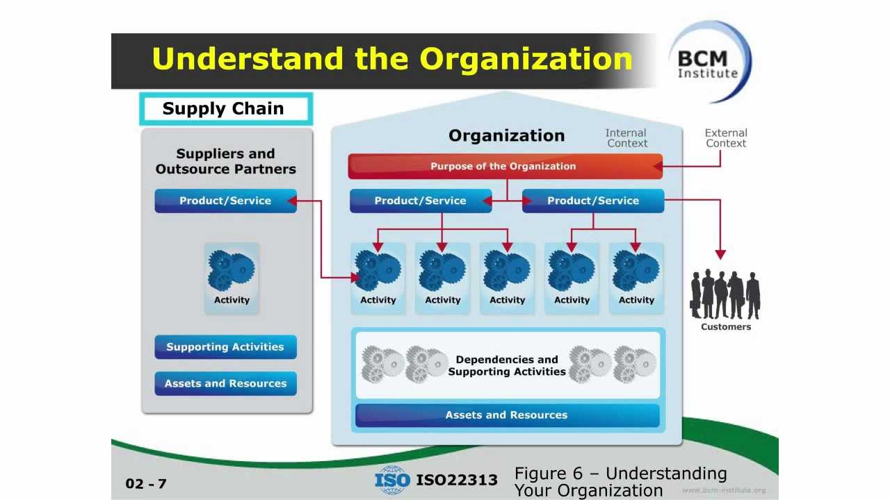 3hrc understanding organisations and th Essay about understanding organisations and the  3hrc understanding organisations and the role  more about essay about understanding organisations and the.