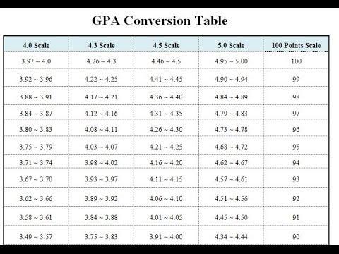 Convert 5 4
