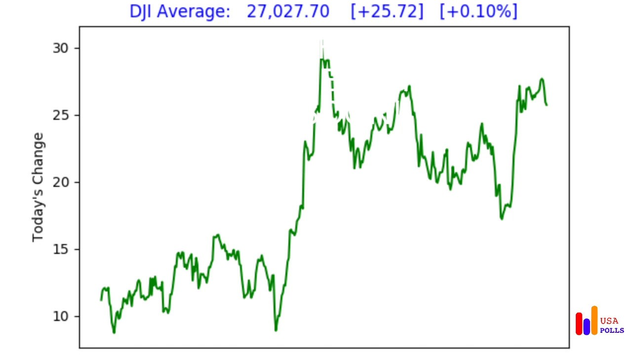 Dow Jones Industrial Average - LIVE - Thursday. Oct. 17. 2019 - YouTube