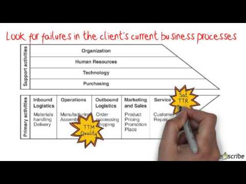 The Quick And Effective Way To Strategic Account Planning