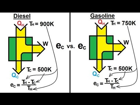 Physics - Thermodynamics (9 of 14) Carnot Efficiency Diesel Engine