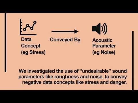 Investigating Perceptual Congruence between Data and Display