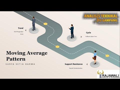 rahasia-menggunakan-moving-average-pattern-:-tips-dan-trik-taktik-trading-#1