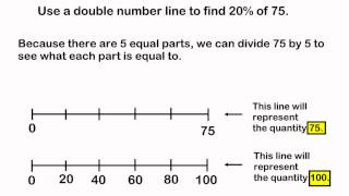 Finding The Percent Of A Number Using A Double Number Line