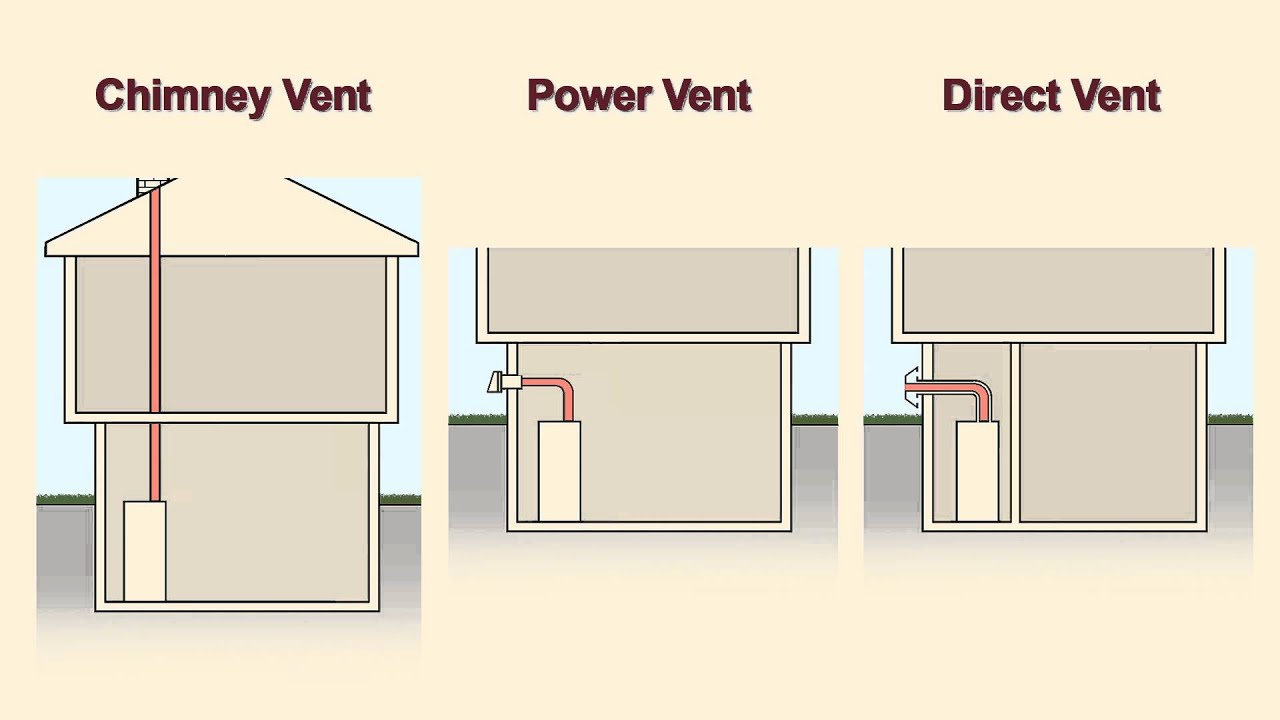 Choosing Between Tank And Tankless Water Heaters Youtube