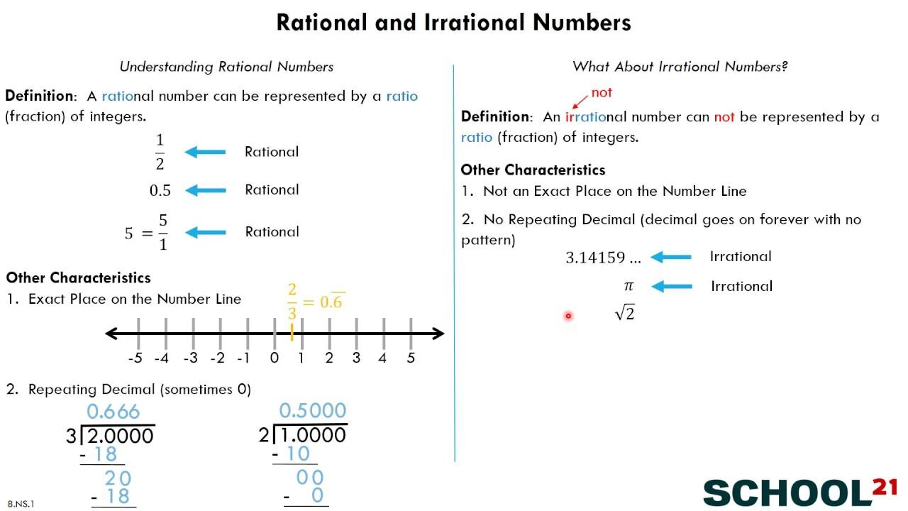 small resolution of Irrational Numbers (examples
