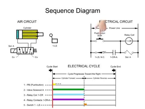 Sequencer plc ladder diagram electrical drawing wiring diagram sequence logic in plc systems youtube rh youtube com electrical ladder diagram symbols plc ladder logic ccuart Gallery