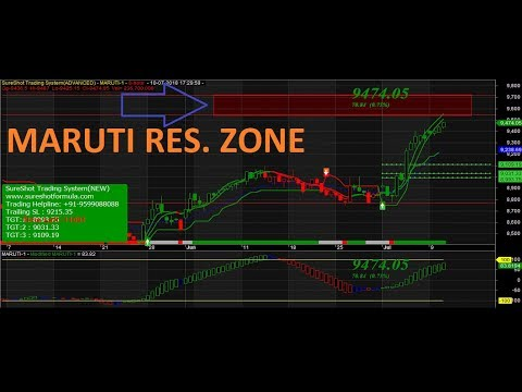 MARUTI (NSE FUT)IMPORTANT TRADING LEVELS AND ANALYSIS FOR 10-JULY-2018