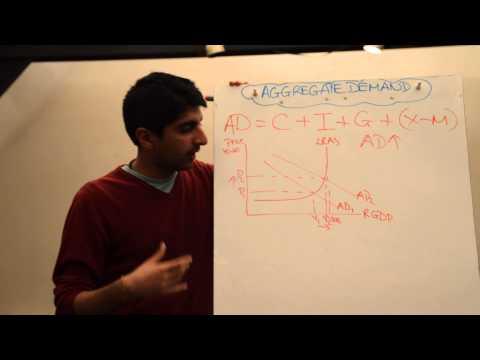 Y1/IB 17) Aggregate Demand