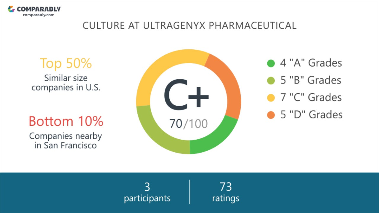 Ultragenyx Pharmaceutical Company Culture | Comparably