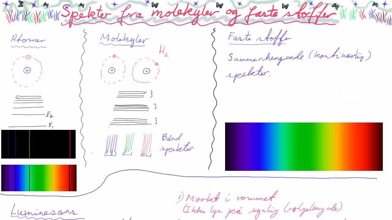 FYS1-098 Spektre fra molekyler og faste stoffer