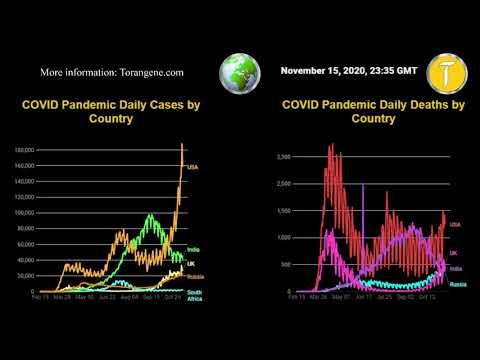 United States Coronavirus Pandemic (Nov 15, 2020) - Torangene