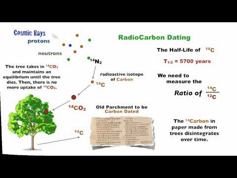 radiocarbon dating mass spectrometer