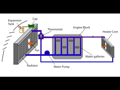 Automotive Appreciation 10, Engine Cooling System Animation  YouTube