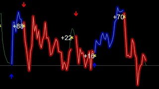 Non Repainting Forex Indicator Signal Testing And Free Download