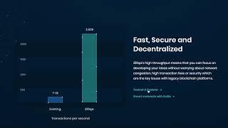 Zilliqa Mainnet Launch Token Swap | Bitcoin CME Future Contract |  EOS Airdrops