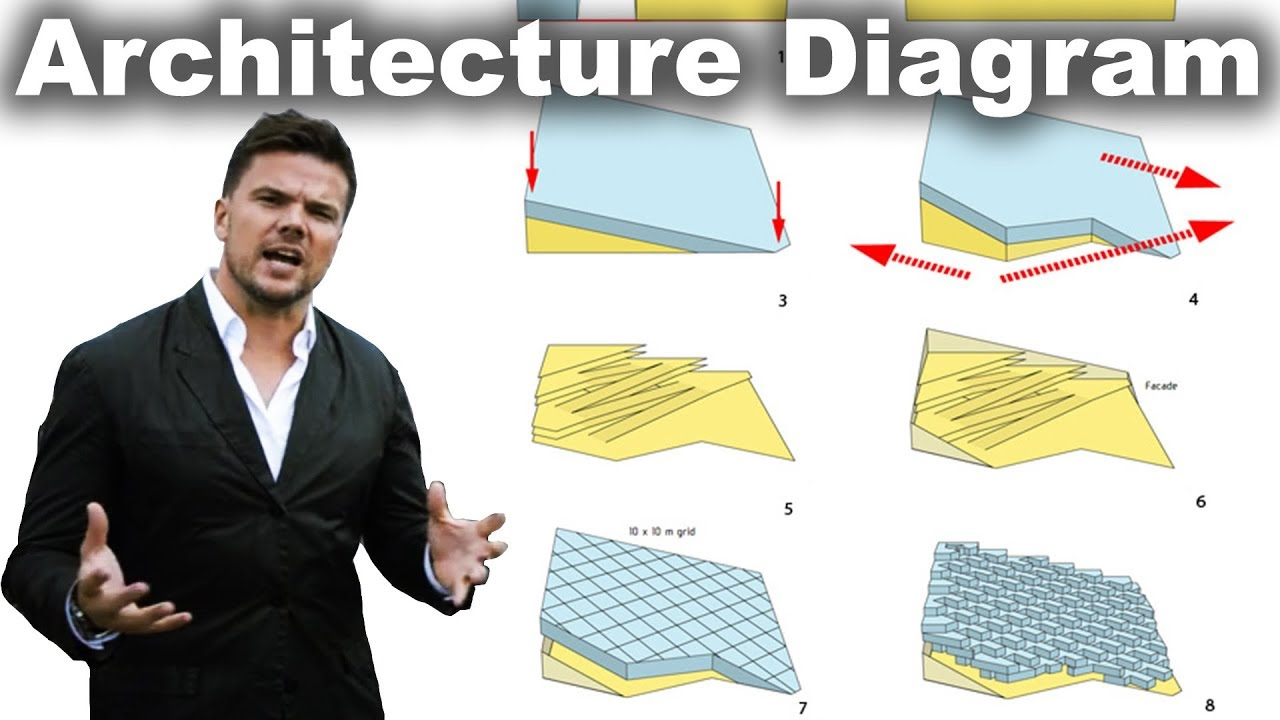 Big Architects Style Transformation Diagrams Tutorial