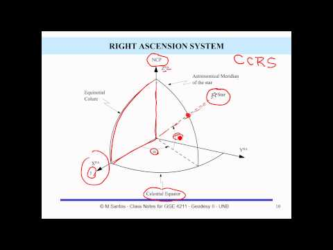 Coordinate Systems used in Geodesy Chapter 1 slides 9 to 14