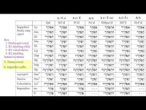 Biblical Hebrew Verbs - Imperfects part 2: parsing strong verbs