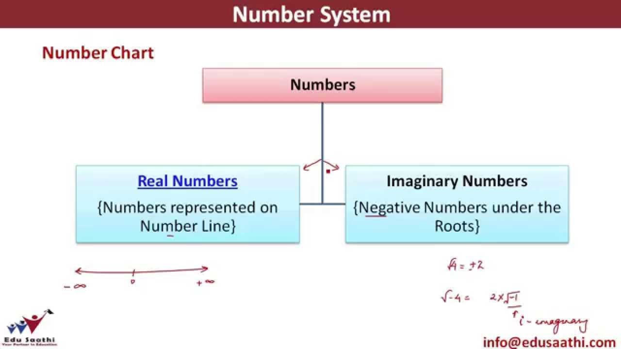 Clification Of Numbers Number Chart