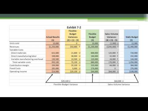 Flexible Budgets and Direct Cost Variances Presentation