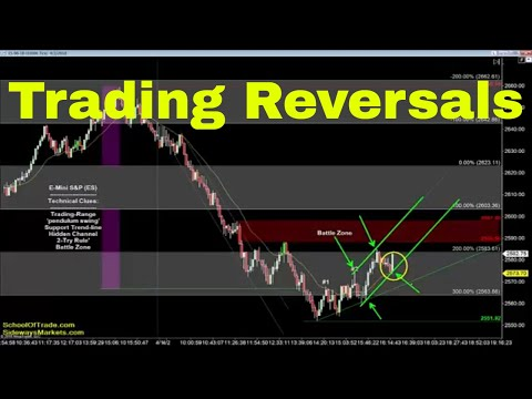 4 Steps to Trading a Reversal | Crude Oil, Emini, Nasdaq, Gold & Euro