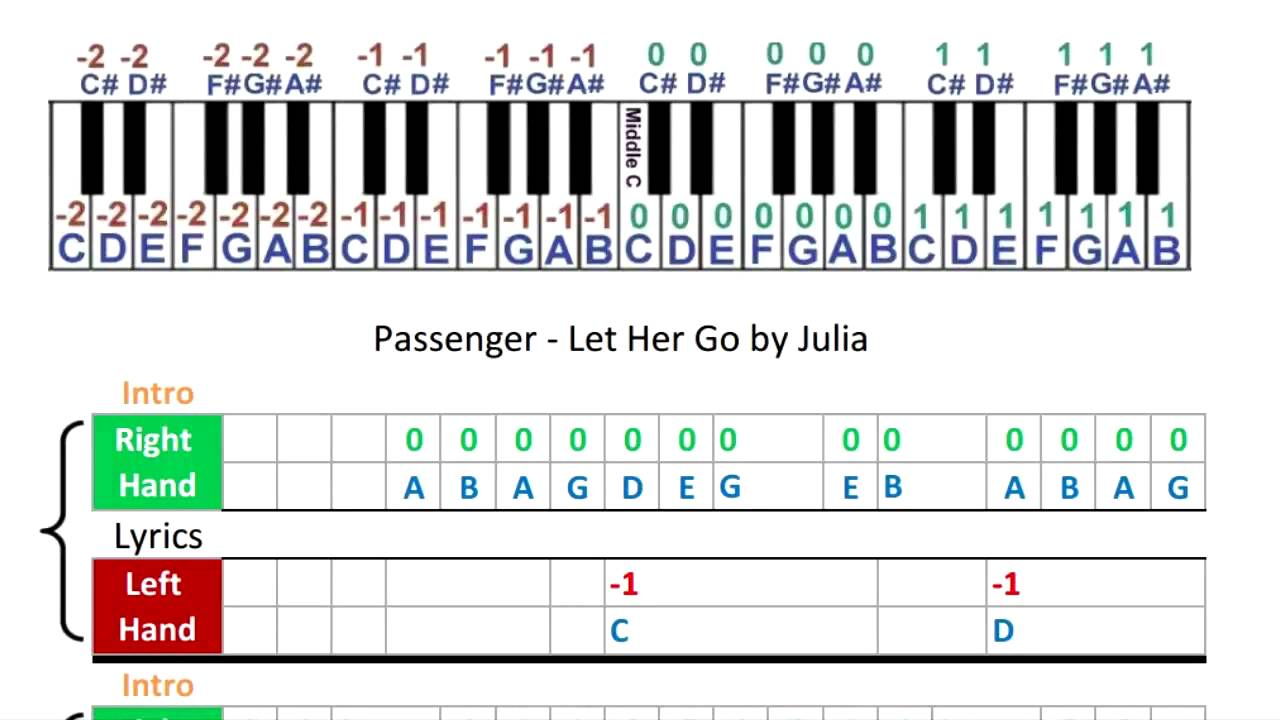 Passenger let her go music sheets piano tabs youtube hexwebz Images