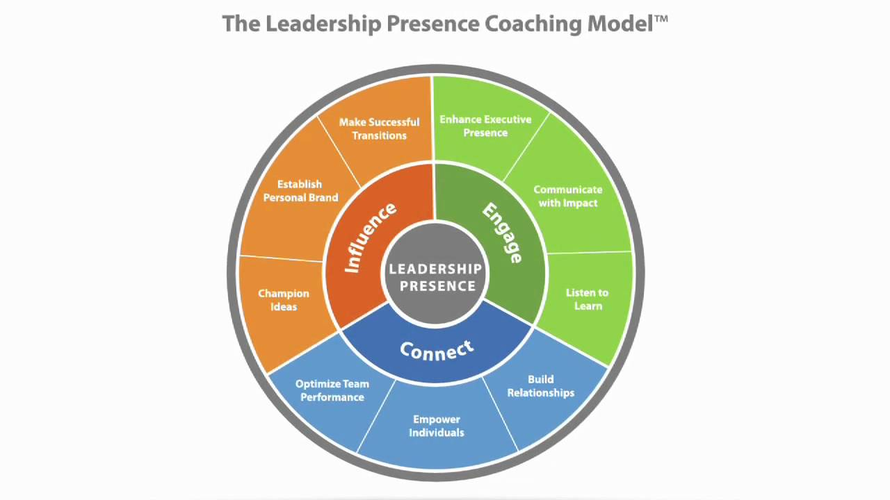 the three leadership development approaches experimental learning coaching the individual and develo
