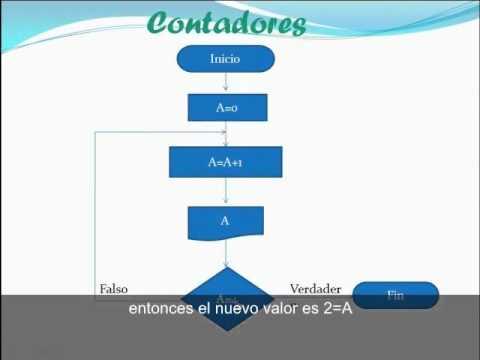 Diagrama de flujo contadores youtube diagrama de flujo contadores ccuart Images