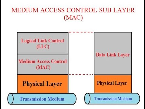 medium access sub layer Since the medium access layer controls the radio, it has a large impact on  a  medium access control (mac) protocol decides when competing nodes may.